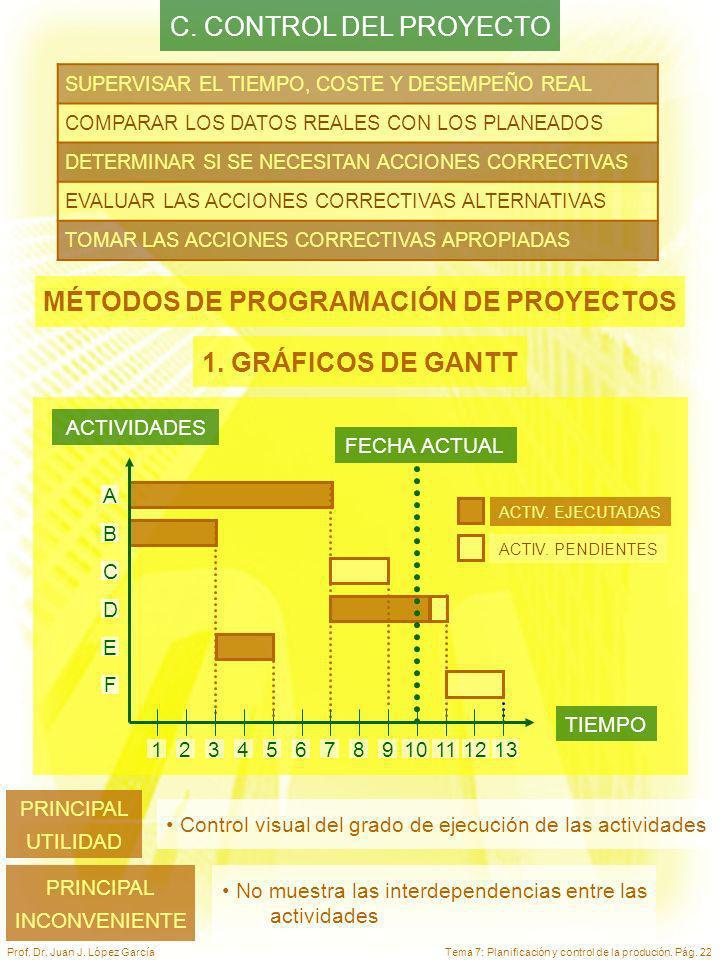 MÉTODOS DE PROGRAMACIÓN DE PROYECTOS