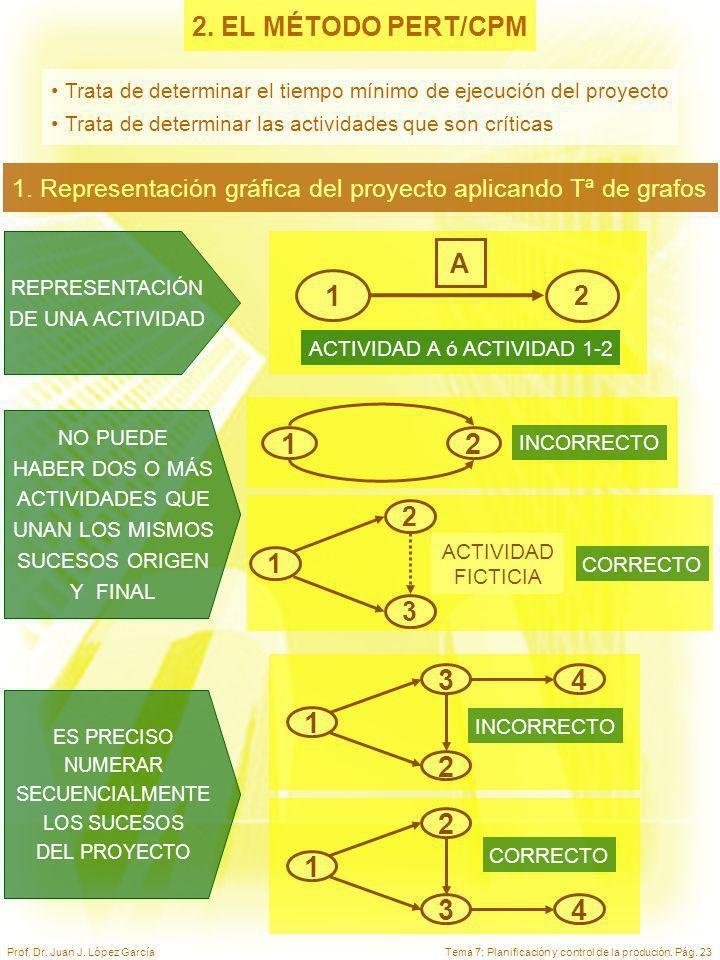 2. EL MÉTODO PERT/CPM Trata de determinar el tiempo mínimo de ejecución del proyecto. Trata de determinar las actividades que son críticas.