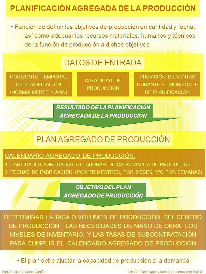 PLANIFICACIÓN AGREGADA DE LA PRODUCCIÓN