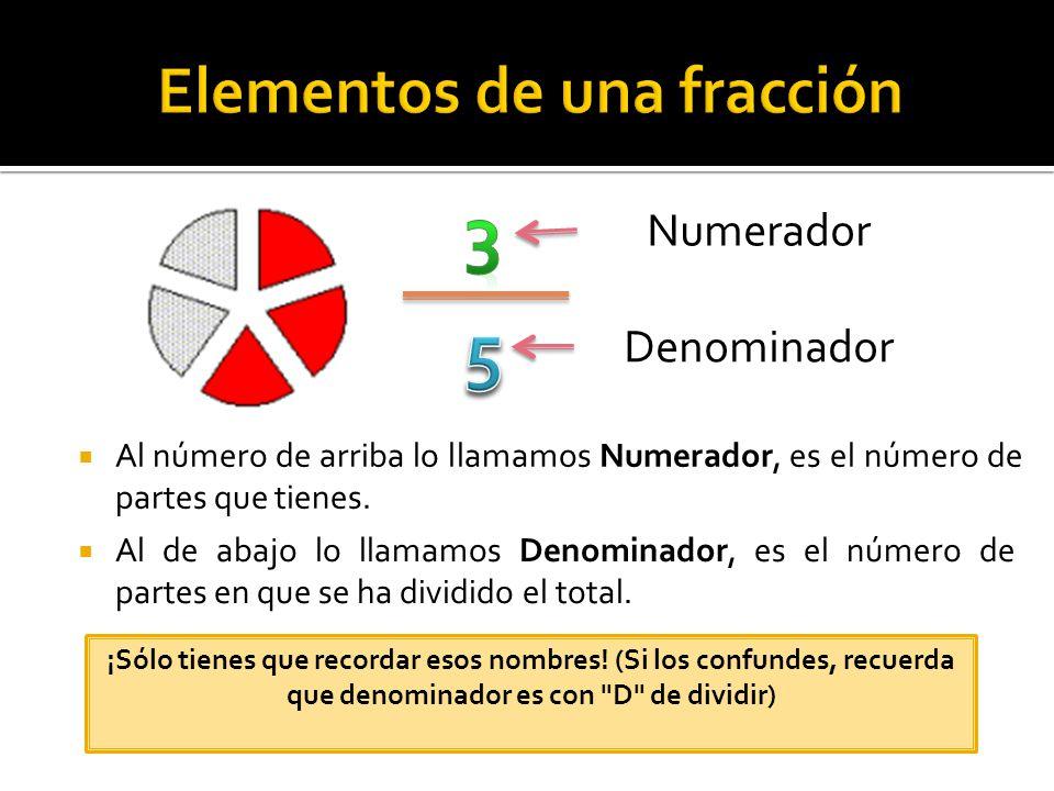 Elementos de una fracción