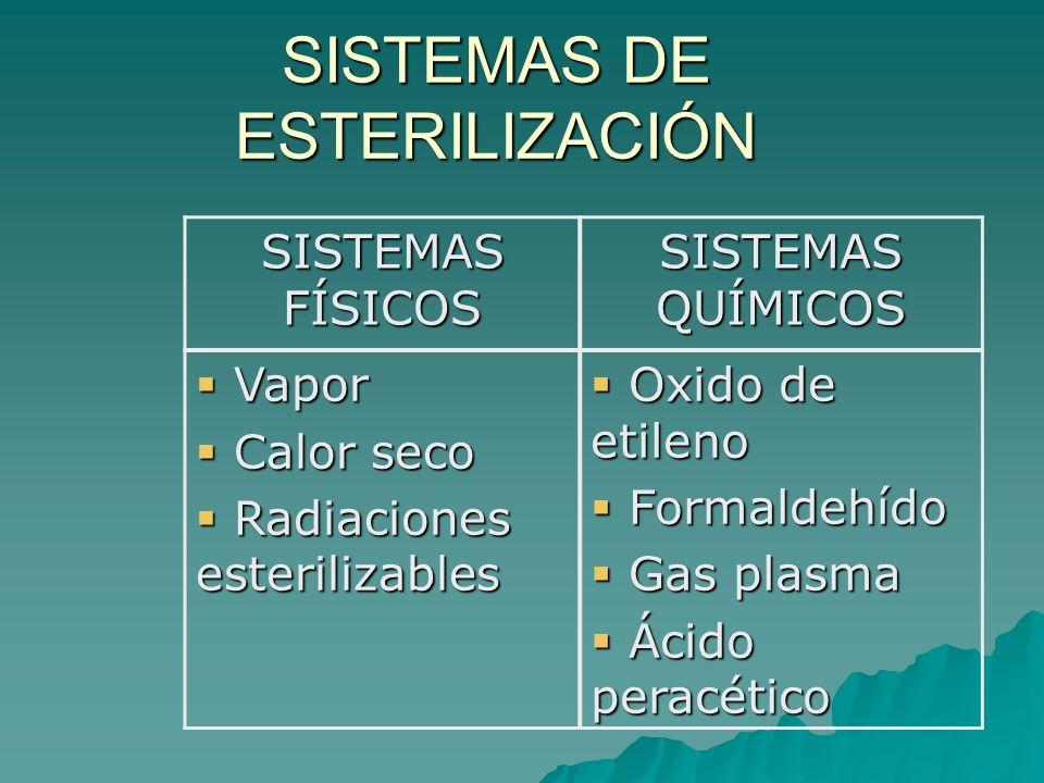SISTEMAS DE ESTERILIZACIÓN