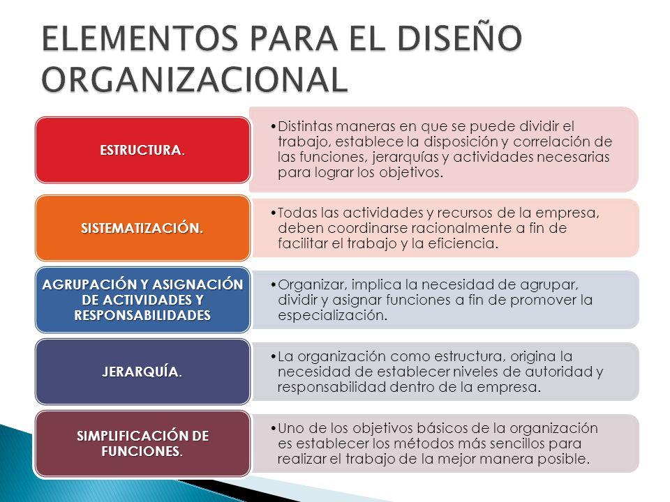 ELEMENTOS PARA EL DISEÑO ORGANIZACIONAL
