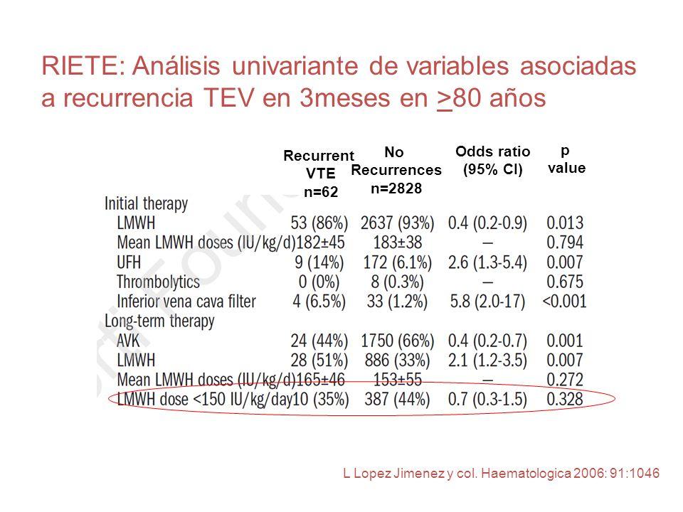 RIETE: Análisis univariante de variables asociadas a recurrencia TEV en 3meses en >80 años