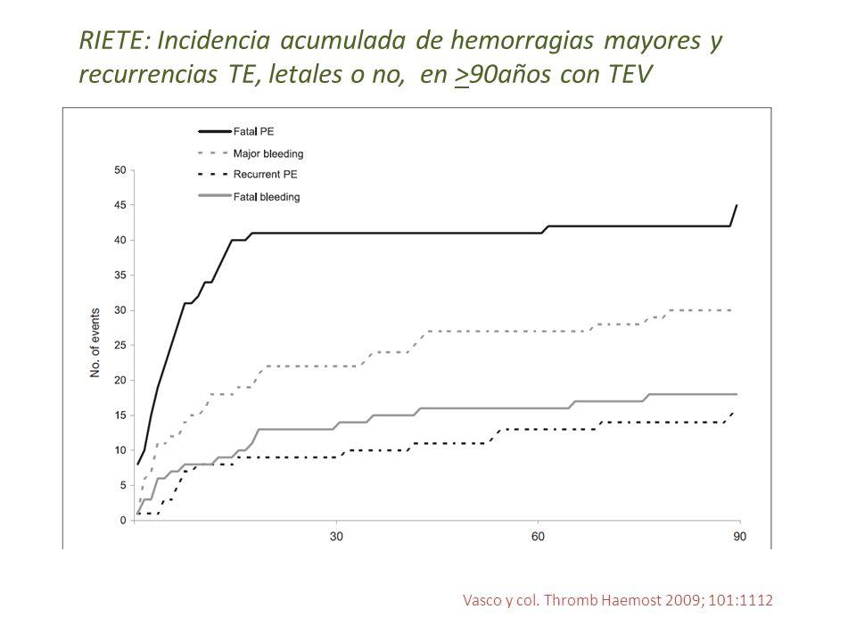 RIETE: Incidencia acumulada de hemorragias mayores y recurrencias TE, letales o no, en >90años con TEV