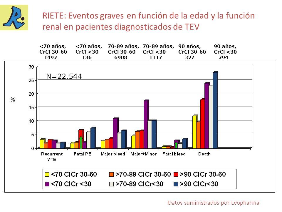 RIETE: Eventos graves en función de la edad y la función renal en pacientes diagnosticados de TEV