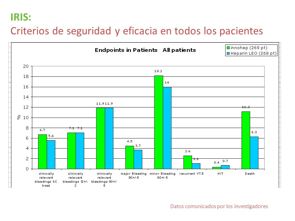 Criterios de seguridad y eficacia en todos los pacientes