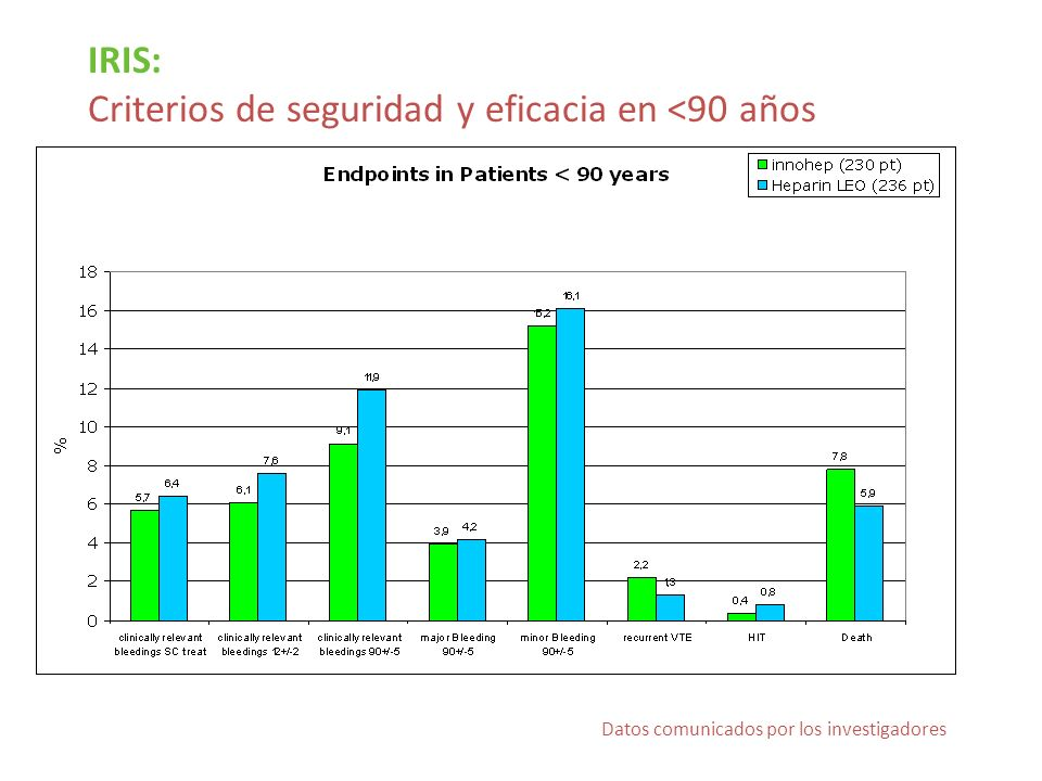 Criterios de seguridad y eficacia en <90 años