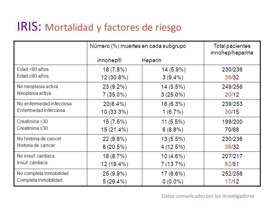 IRIS: Mortalidad y factores de riesgo