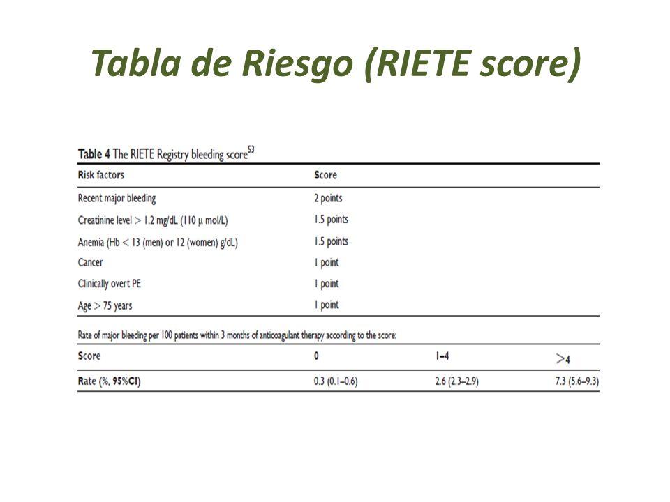Tabla de Riesgo (RIETE score)