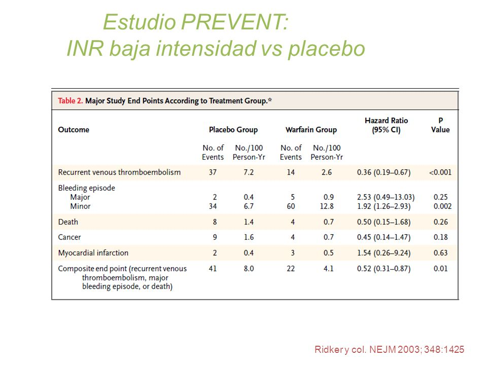 INR baja intensidad vs placebo
