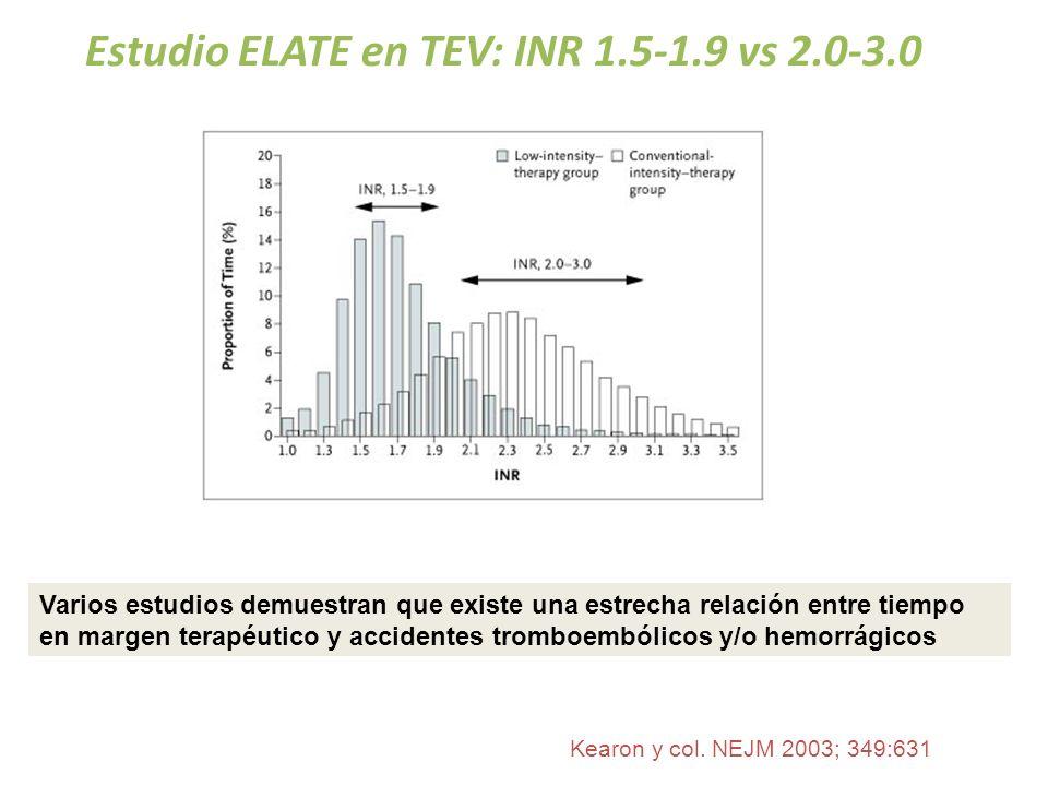 Estudio ELATE en TEV: INR 1.5-1.9 vs 2.0-3.0