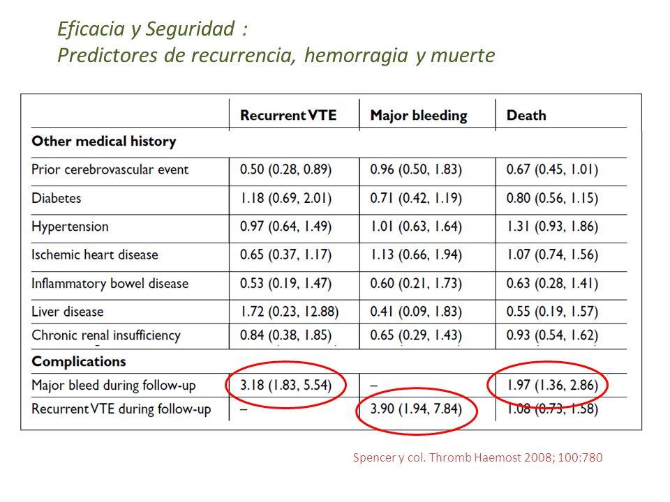 Predictores de recurrencia, hemorragia y muerte