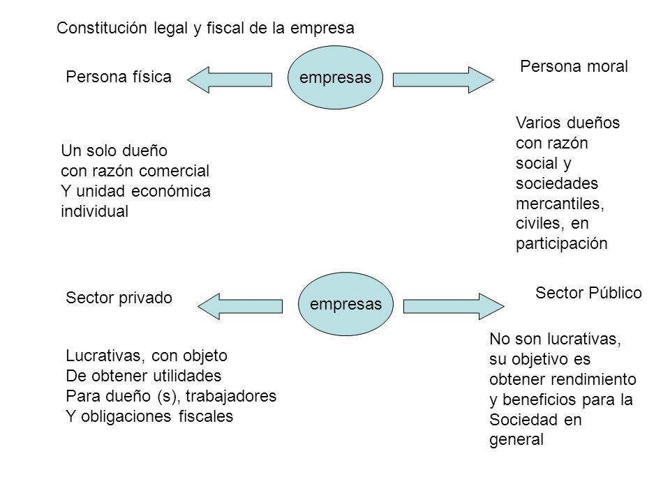 Constitución legal y fiscal de la empresa