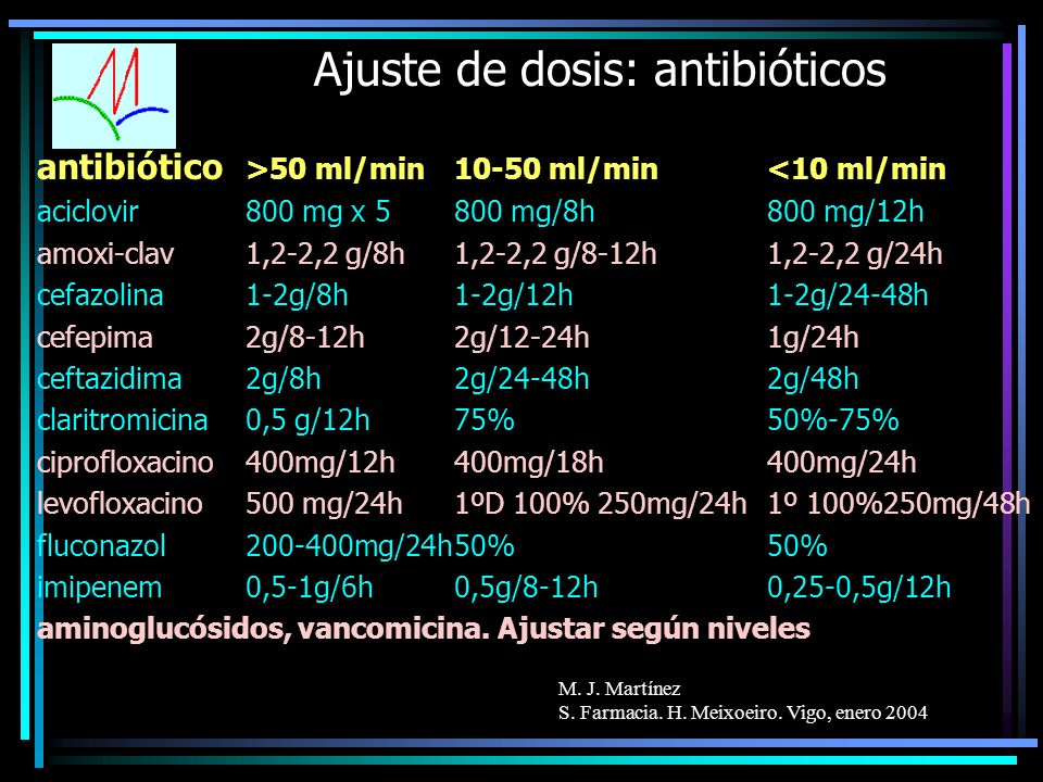 Ajuste de dosis: antibióticos