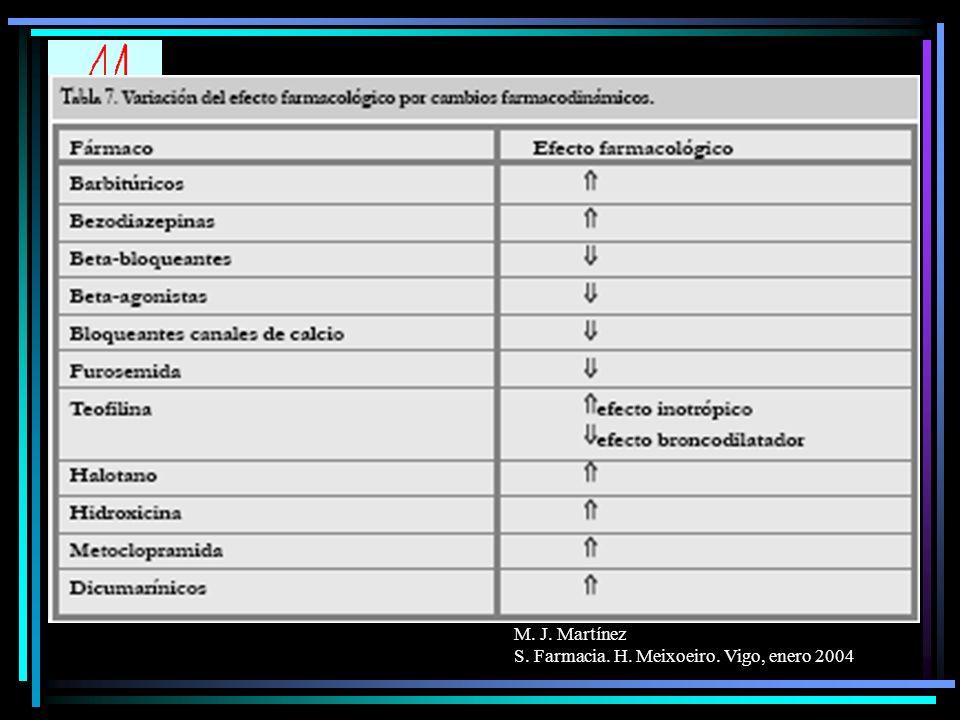 M. J. Martínez S. Farmacia. H. Meixoeiro. Vigo, enero 2004