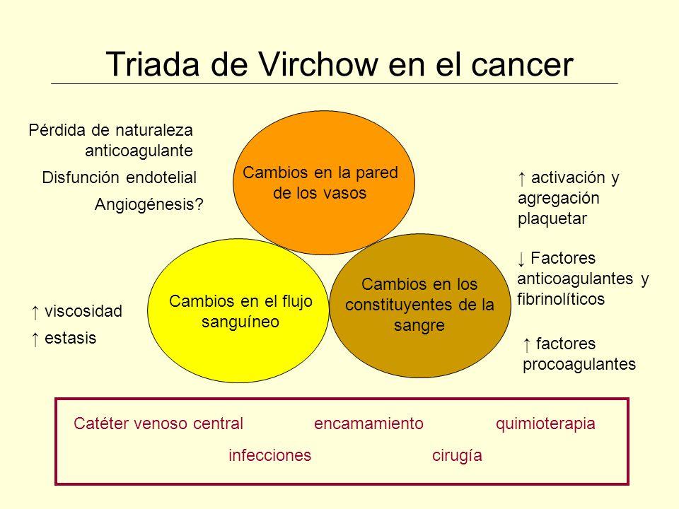 Triada de Virchow en el cancer