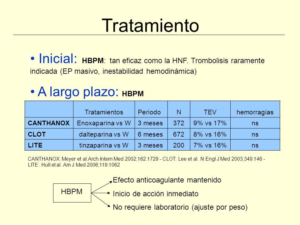 Tratamiento Inicial: HBPM: tan eficaz como la HNF. Trombolisis raramente indicada (EP masivo, inestabilidad hemodinámica)