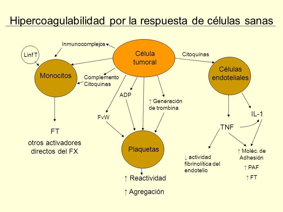 Hipercoagulabilidad por la respuesta de células sanas