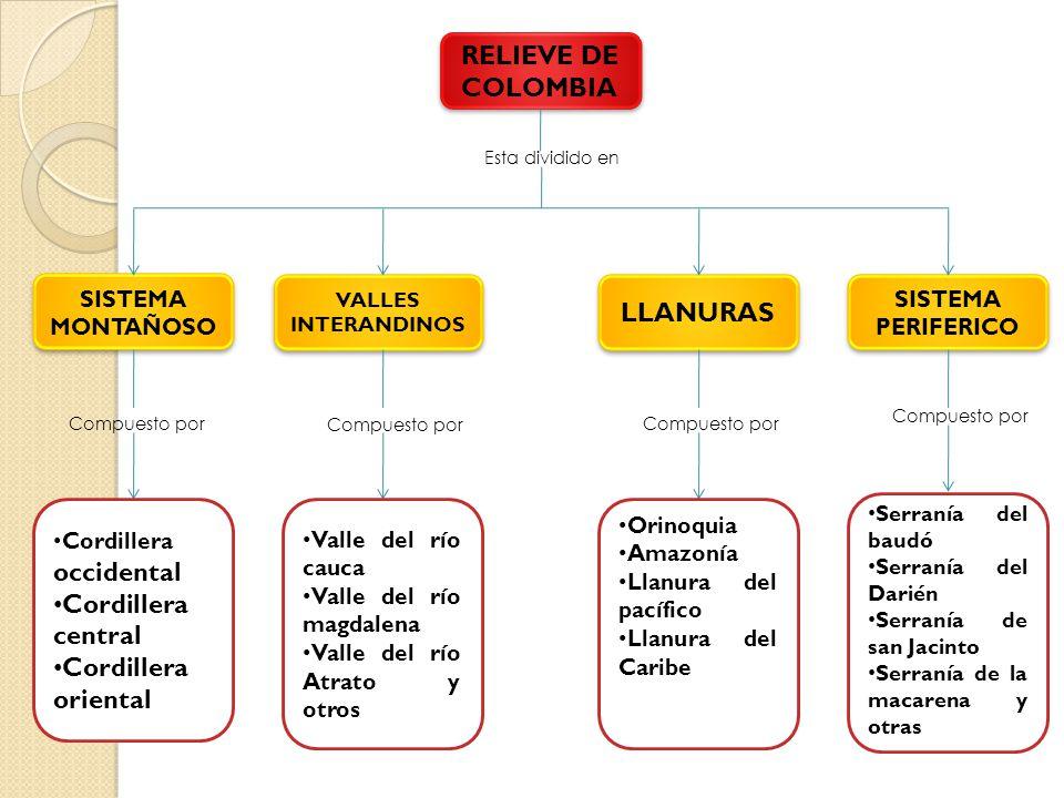 RELIEVE DE COLOMBIA LLANURAS