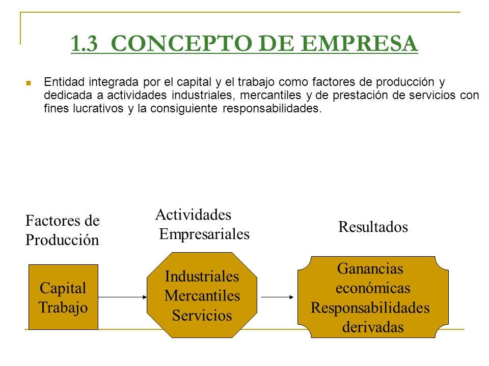 1.3 CONCEPTO DE EMPRESA Actividades Factores de Empresariales