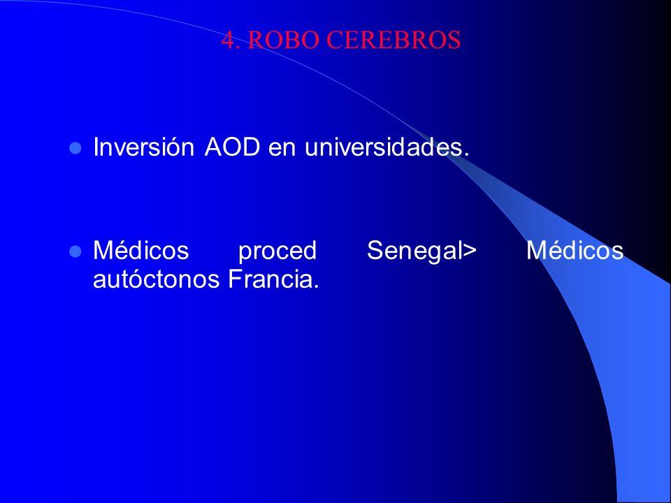 4. ROBO CEREBROS Inversión AOD en universidades.