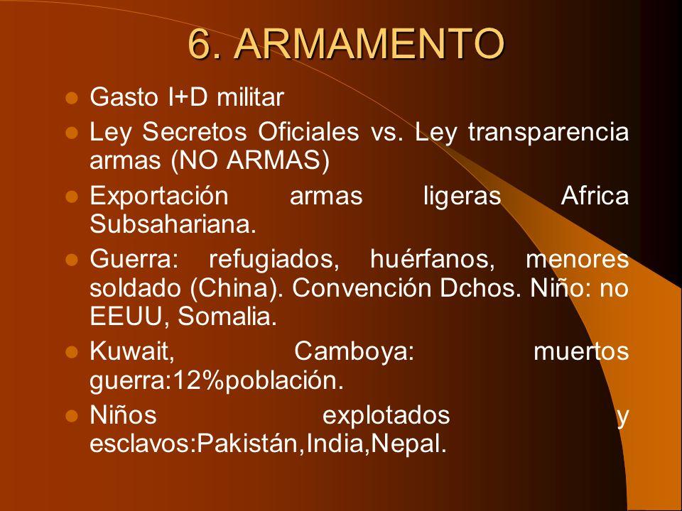 6. ARMAMENTO Gasto I+D militar