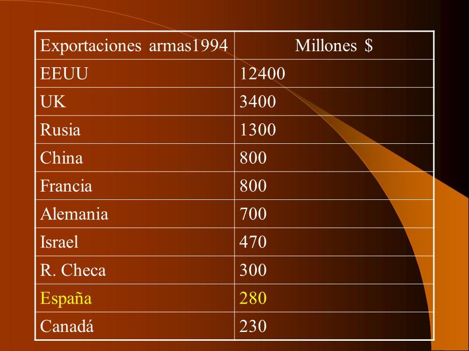 Exportaciones armas1994Millones $ EEUU. 12400. UK. 3400. Rusia. 1300. China. 800. Francia. Alemania.