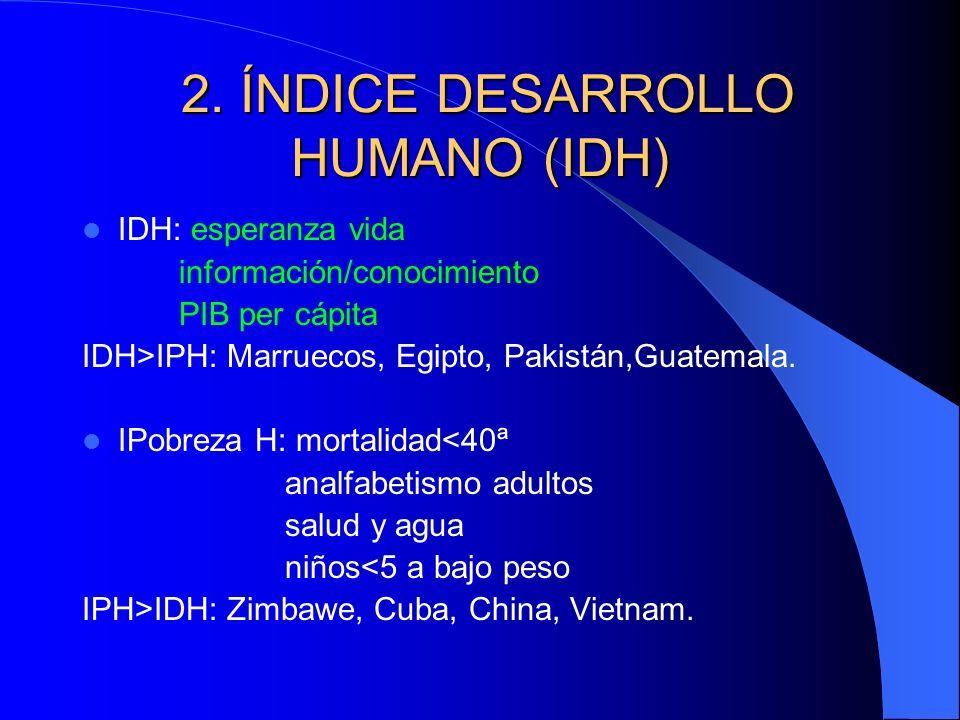 2. ÍNDICE DESARROLLO HUMANO (IDH)