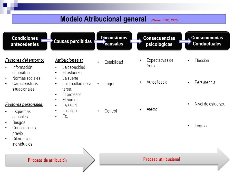 Modelo Atribucional general (Weiner, 1986, 1992)