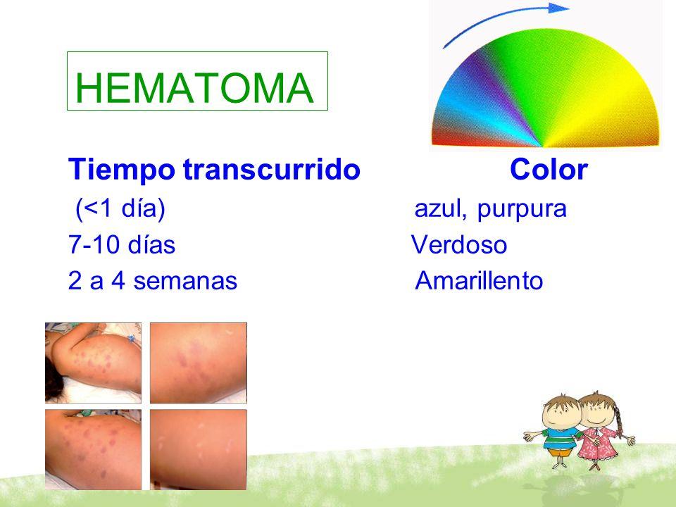 HEMATOMA Tiempo transcurrido Color (<1 día) azul, purpura