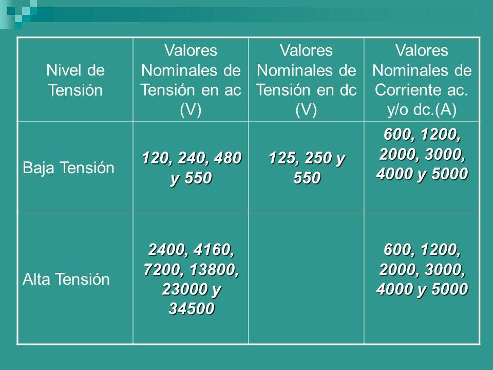 Valores Nominales de Tensión en ac (V)