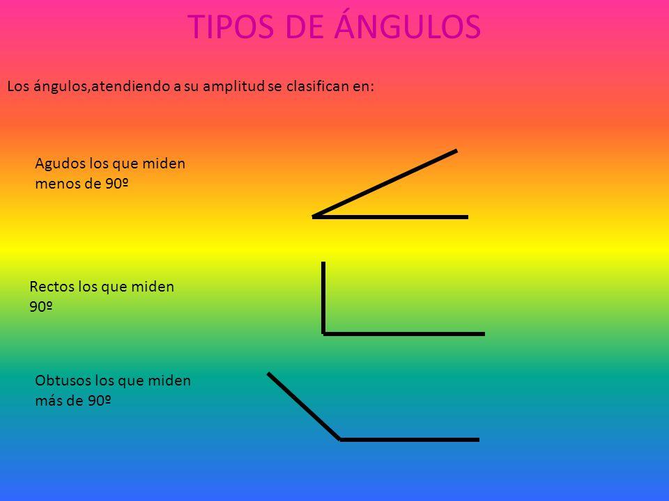 TIPOS DE ÁNGULOS Los ángulos,atendiendo a su amplitud se clasifican en: Agudos los que miden menos de 90º.