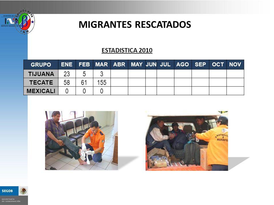 MIGRANTES RESCATADOS ESTADISTICA 2010 23 5 3 58 61 155 TIJUANA TECATE