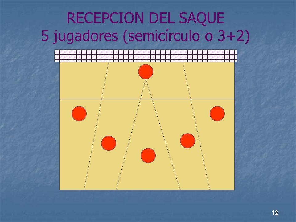 RECEPCION DEL SAQUE 5 jugadores (semicírculo o 3+2)