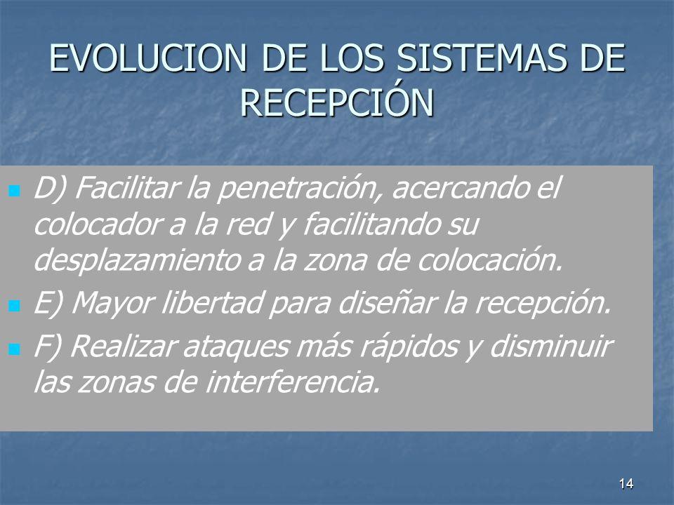 EVOLUCION DE LOS SISTEMAS DE RECEPCIÓN