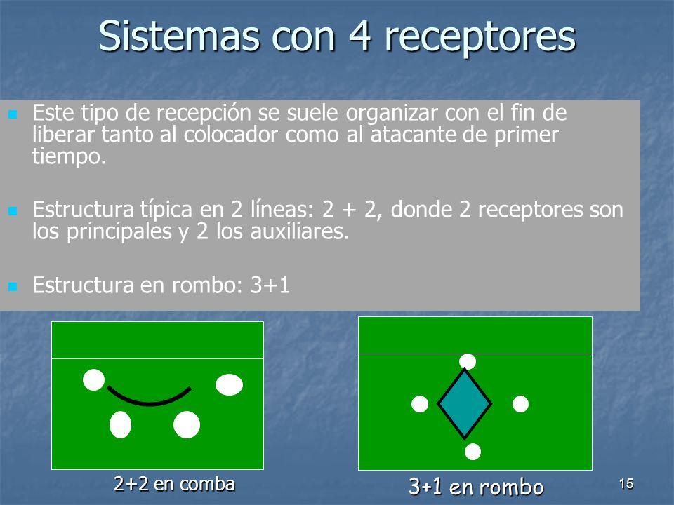 Sistemas con 4 receptores