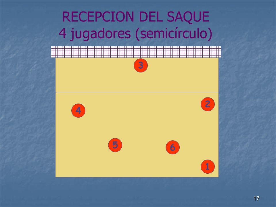 RECEPCION DEL SAQUE 4 jugadores (semicírculo)