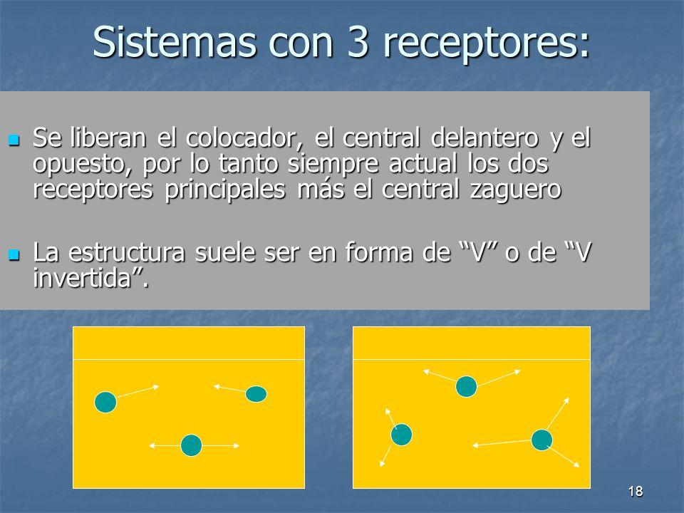 Sistemas con 3 receptores: