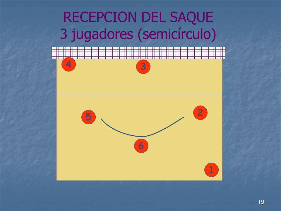 RECEPCION DEL SAQUE 3 jugadores (semicírculo)