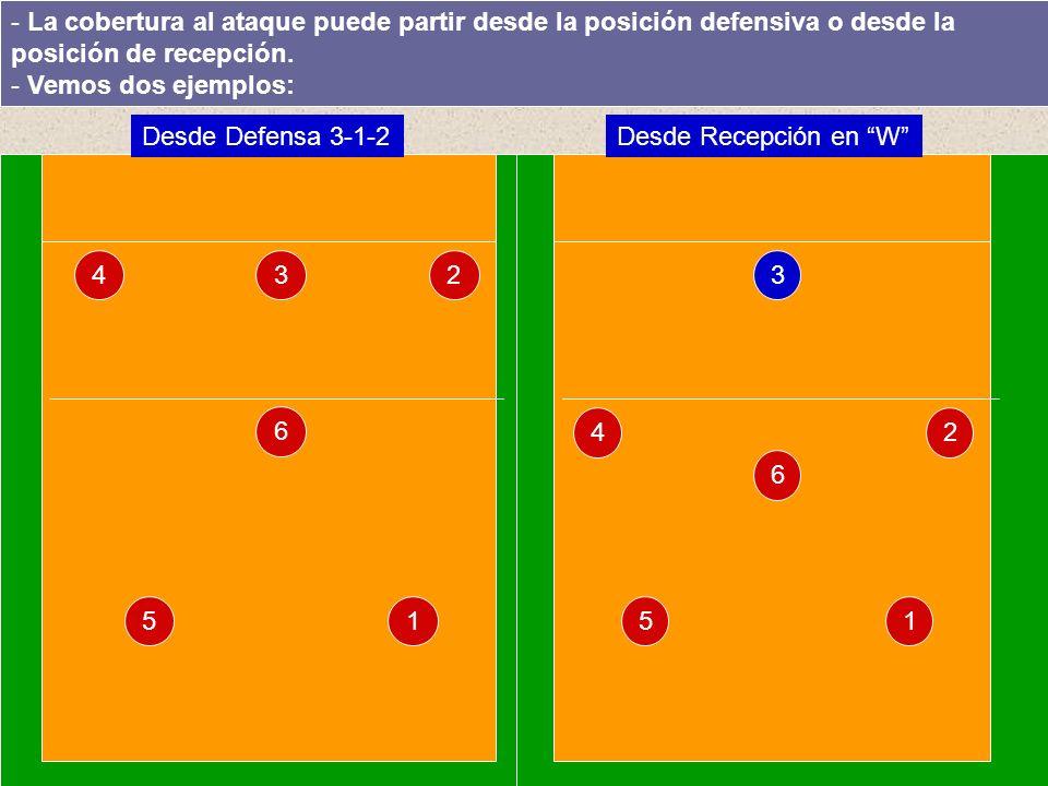 La cobertura al ataque puede partir desde la posición defensiva o desde la posición de recepción.
