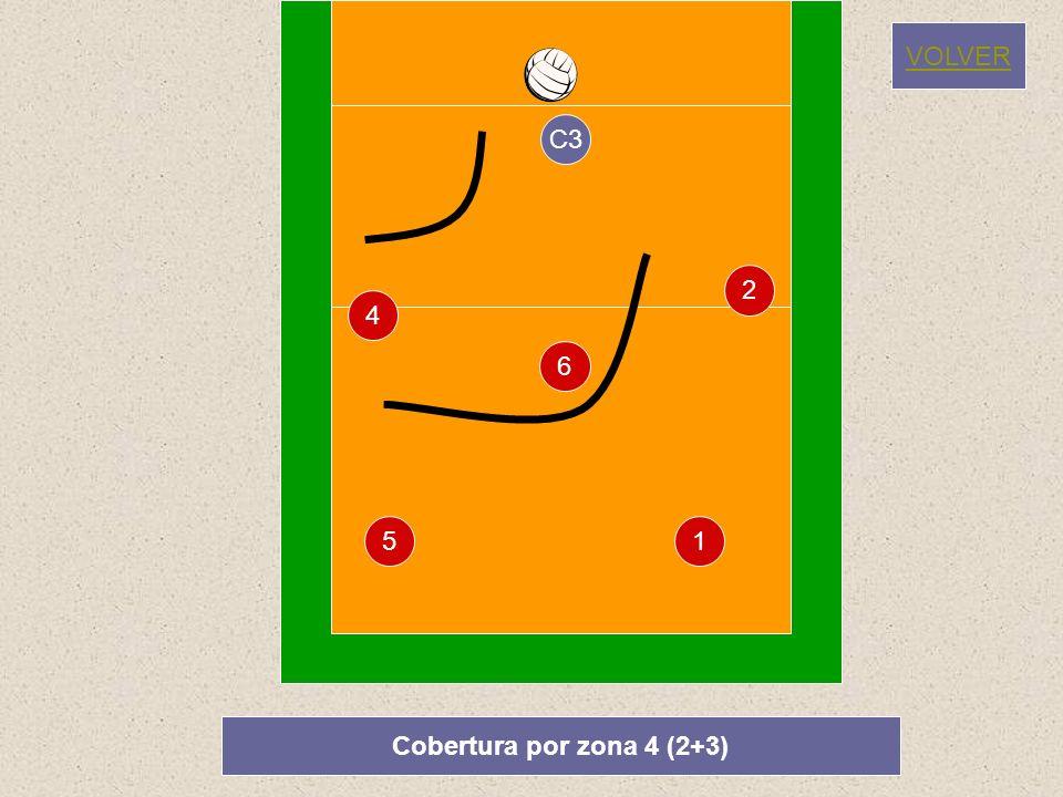 VOLVER C3 2 4 6 5 1 Cobertura por zona 4 (2+3)