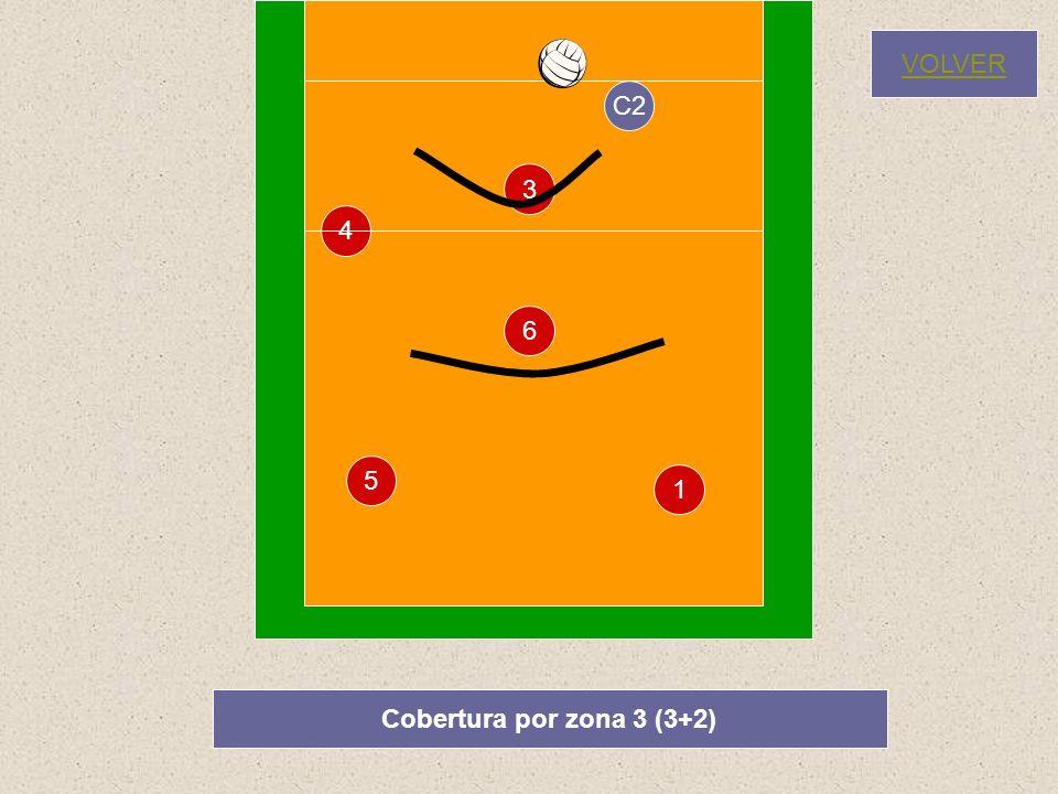 VOLVER C2 3 4 6 5 1 Cobertura por zona 3 (3+2)