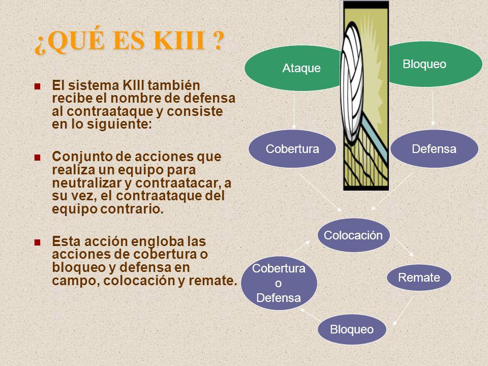 ¿QUÉ ES KIII Bloqueo. Ataque. El sistema KIII también recibe el nombre de defensa al contraataque y consiste en lo siguiente: