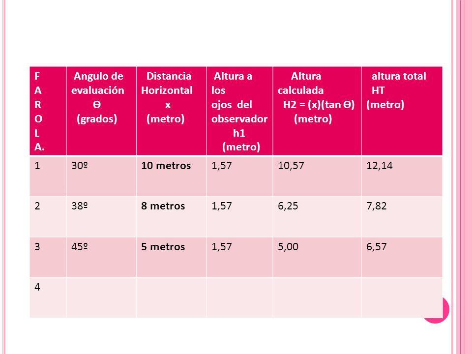 F A. R. O. L. A. Angulo de evaluación. Ɵ. (grados) Distancia. Horizontal. x. (metro)
