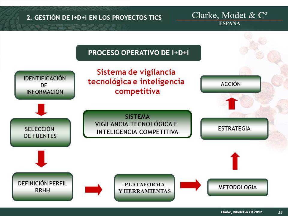 Sistema de vigilancia tecnológica e inteligencia competitiva