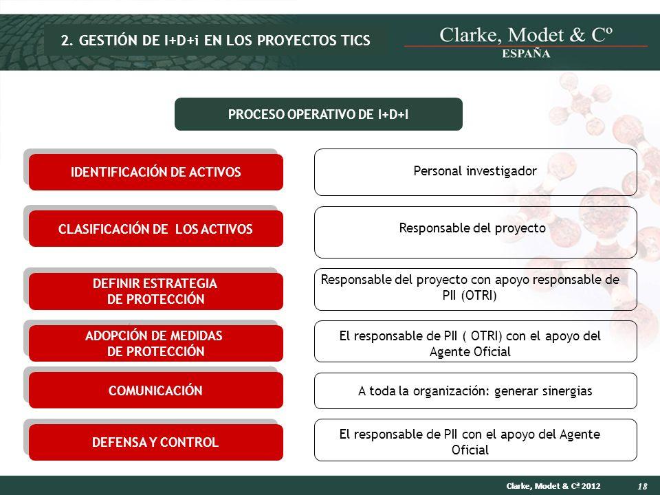 2. GESTIÓN DE I+D+i EN LOS PROYECTOS TICS