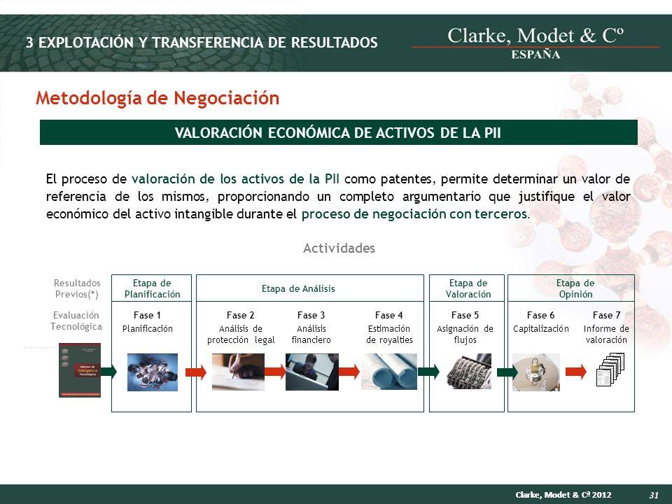Metodología de Negociación