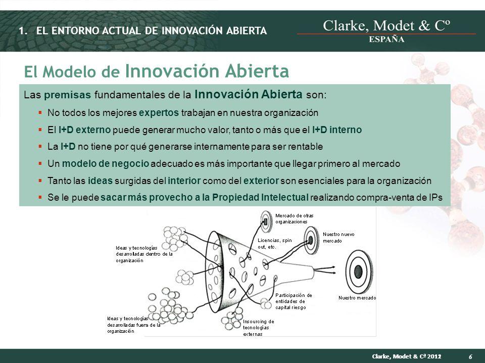 El Modelo de Innovación Abierta