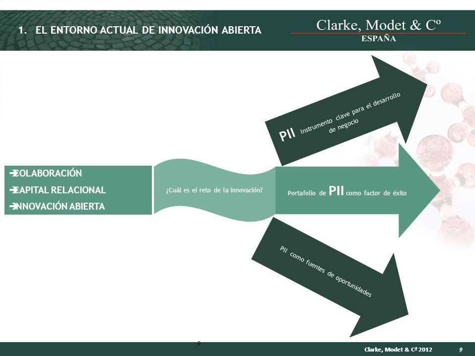 PII Instrumento clave para el desarrollo de negocio