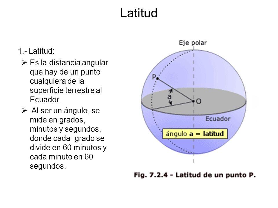 Latitud 1.- Latitud: Es la distancia angular que hay de un punto cualquiera de la superficie terrestre al Ecuador.